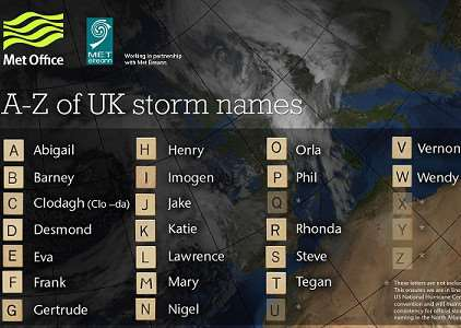 Met Office winter storm names
