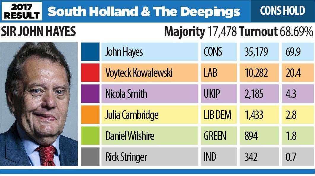 Election 2017 result South Holland and the Deepings (21644867)