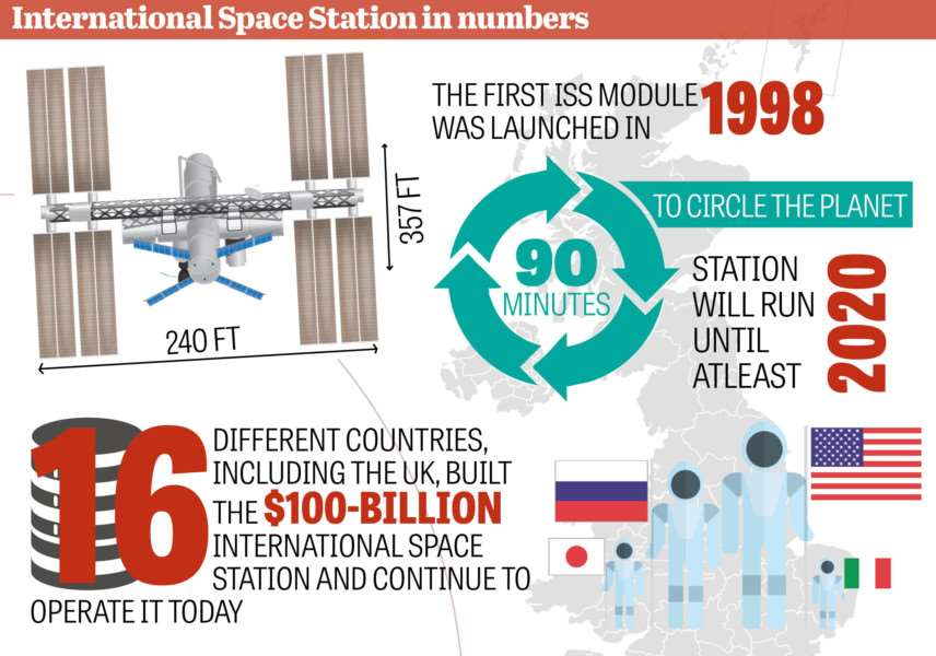 ISS facts and figures