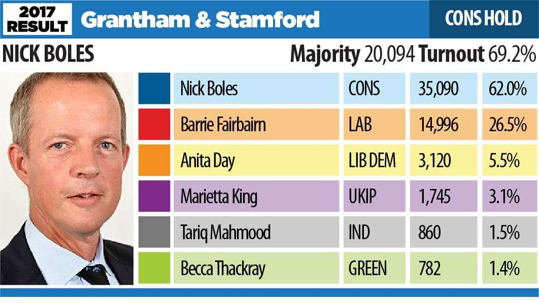 Election 2017 result GRANTHAM & STAMFORD (21639808)