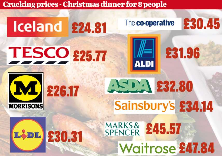 Iceland come out the cheapest for the Christmas meal shop