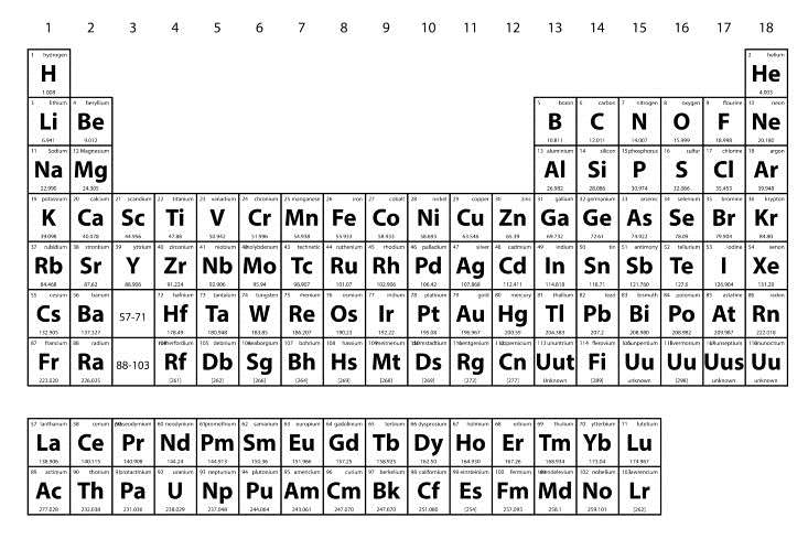 How the new periodic table looks