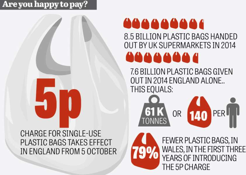 Are you happy to pay for carrier bags?