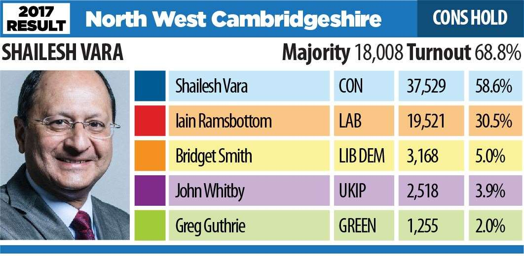 Election 2017 result NW CAMBS (21647882)