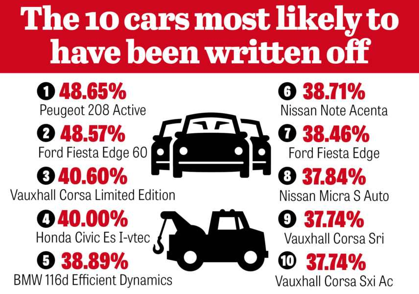 The cars most likely to be written off