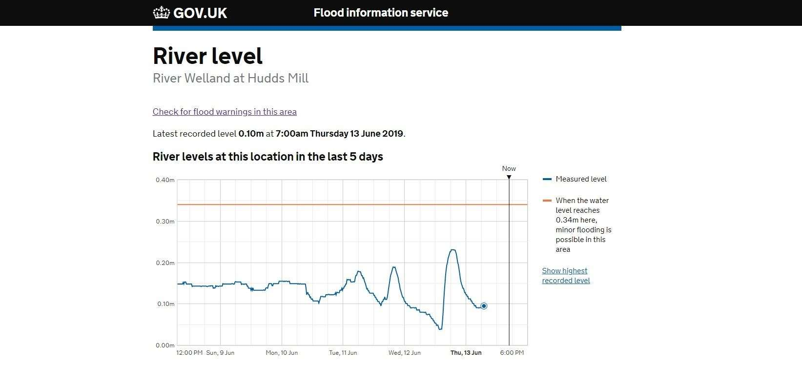 Hudds Mill flood chart June 13 (12304974)