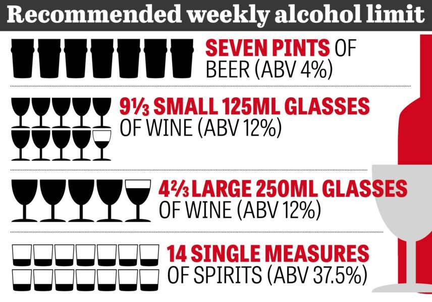 New weekly alcohol limit