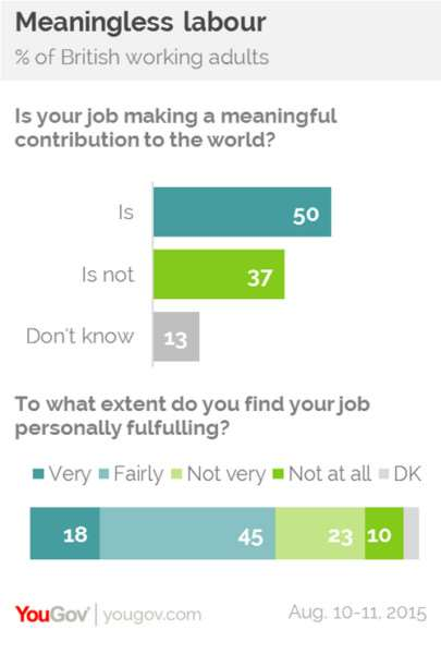 Question: Is your job making a meaningful contribution to the world? Image: YouGov