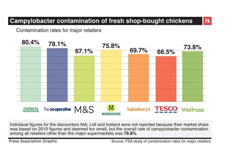 How the supermarkets compare