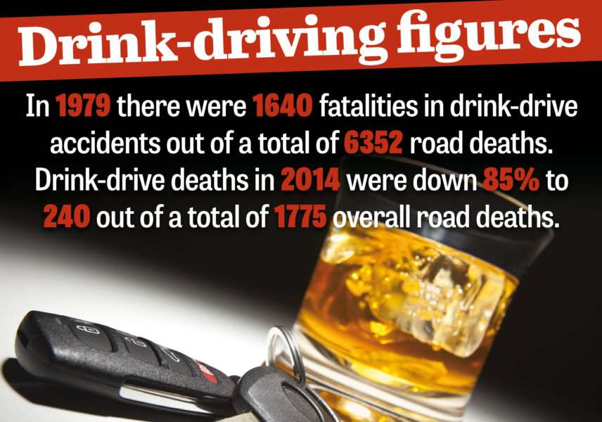 Drink driving in numbers