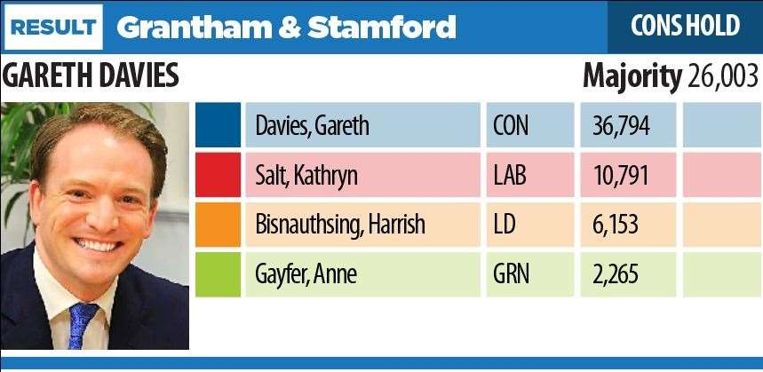 Stamford and Grantham results